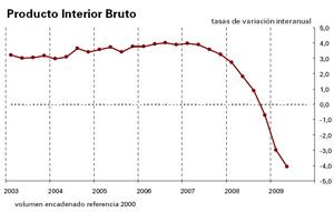 PIB español caida del 1%