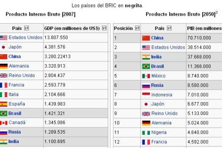 Invertir en Brasil, la potencia sudamericana