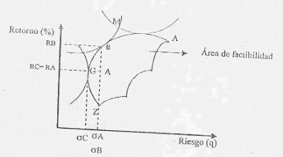 teoria del portafolio Cabe mencionar la importancia que tiene harry markowitz en la teoría de  portafolios, que no es haber descubierto la diversificación y sus.