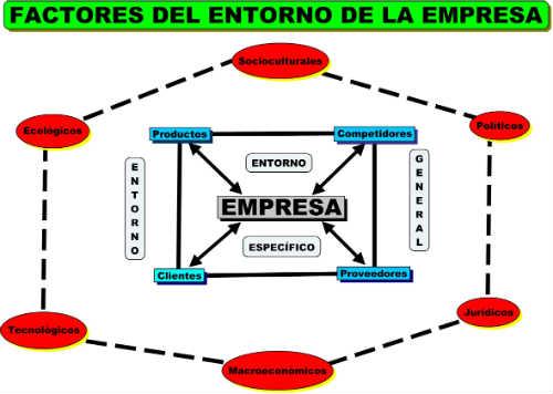 entorno-empresas