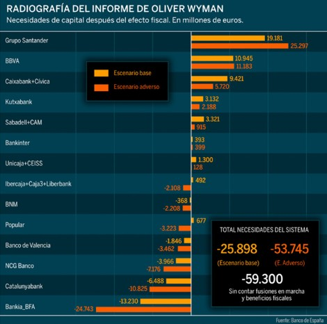 Informe de Oliver Wyman