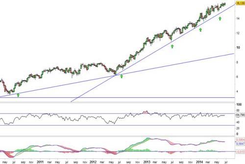 Analisis de Bolsa