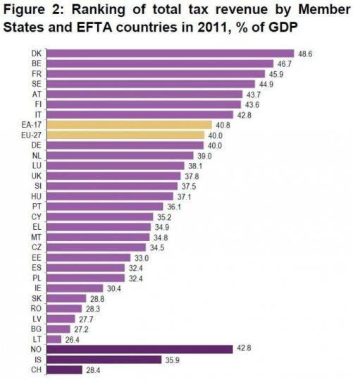 Ranking de paises por ingresos por impuestos