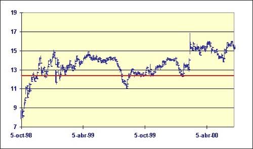 Linea de soporte en Bolsa