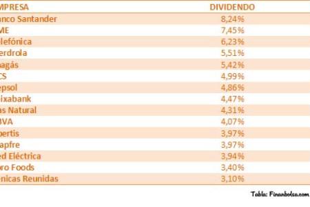 Empresas con mayores dividendos en el Ibex