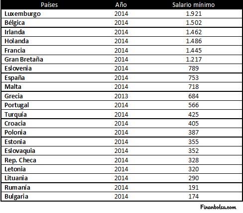 Salario Mínimo en Europa